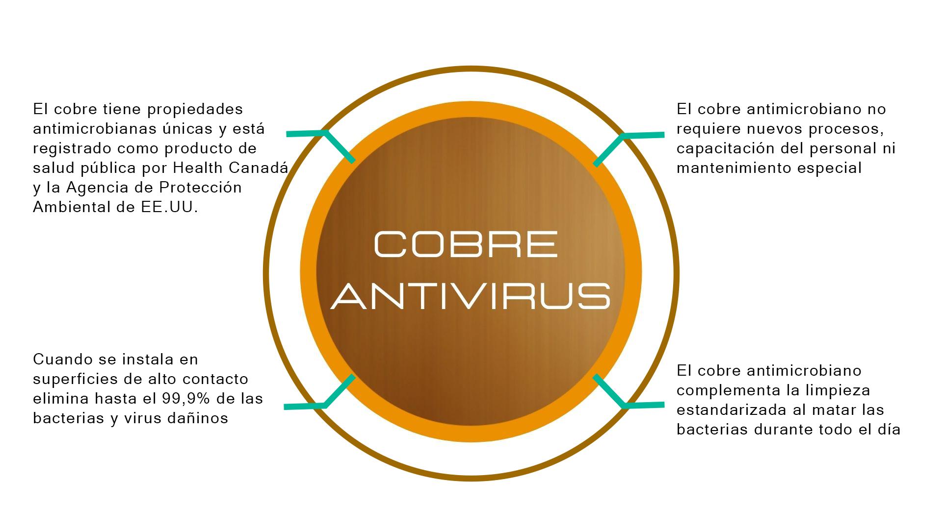 Cobre Antivirus